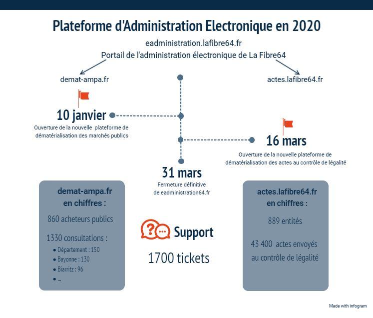 2020 : La  Plateforme d'Administration Electronique en quelques chiffres